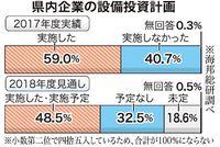 設備投資、拡大続く沖縄の企業 「実施」2017年度に59% 海邦総研
