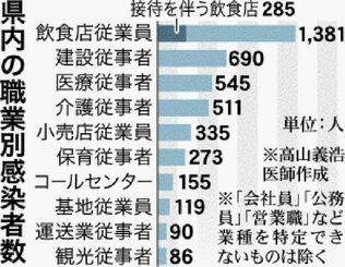 県内の職業別感染者数