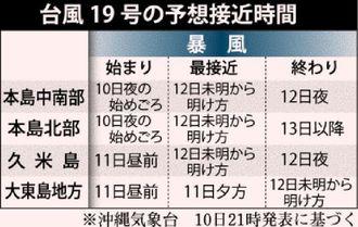 台風19号の予想接近時間
