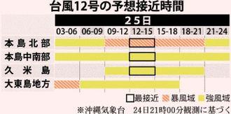 台風12号の予想接近時間