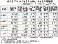 増収も本業苦戦、マイナス金利や競争影響 沖縄県内3銀行の9月中間決算