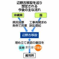 【沖縄県知事選】県の辺野古埋め立て承認撤回 政府、法的対抗措置へ 構図は変わらず