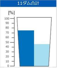 きょうのダム貯水率(2018年6月8日 沖縄県企業局)