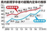 11月現在の新卒内定率 高校、大学生ともに前年上回る 沖縄労働局