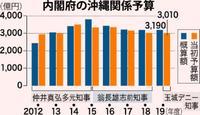 沖縄関係予算3010億円決定 担当相「一定の成果」