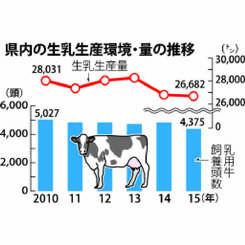 県内の生乳生産環境・量の推移