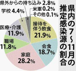 県内の7〜11月の推定感染源の割合