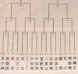 第66回県高校野球春季大会 組み合わせ(拡大表示2)