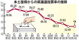 本土復帰からの県議選投票率の推移