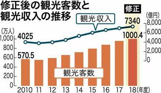 修正後の観光客数と観光収入の推移
