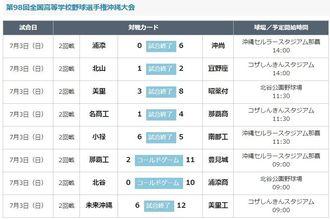 全国高校野球選手権沖縄大会3日の試合結果