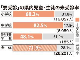 「要受診」の県内児童・生徒の未受診率