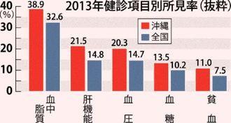 2013年健診項目別有所見率(抜粋)