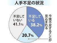 人手不足の懸念、半数超え 沖縄県内企業調査 人材定着へ何を重視?