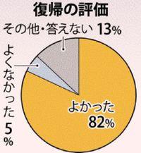 【日本に復帰してよかった?】 沖縄82%が肯定、若い世代ほど高く 県民意識調査