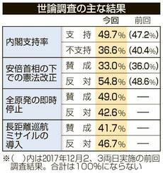 世論調査の主な結果