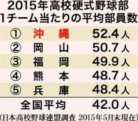 2015年高校硬式野球部 1チーム当たりの平均部員数(日本高校野球連盟調査 2015年5月末現在)