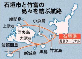 石垣島と竹富の島々を結ぶ航路
