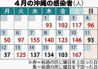 4月の沖縄の感染者(人)