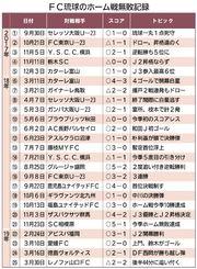 FC琉球のホーム無敗記録