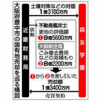 大阪の国有地払い下げ:不透明な経緯、次々と 安倍首相「関与あれば議員辞める」