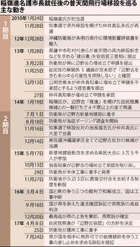 [名護市長選 2018.2.4]/辺野古着工後 初審判へ/稲嶺市政8年 市長権限で国に対抗