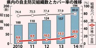 県内の自主防災組織数とカバー率の推移