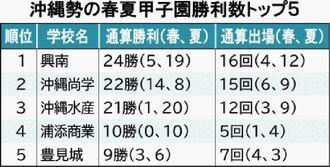 沖縄勢の春夏甲子園勝利数トップ5