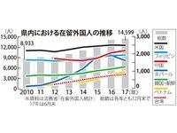 人口増加率全国トップの沖縄、その4割が外国人 中国・ベトナム人が著しい伸び