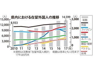 県内における在留外国人の推移