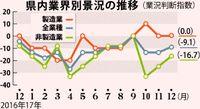 中小企業 景況改善/中央会昨年12月 鉄鋼業が好転
