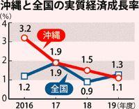 沖縄経済1.1%成長の見通し 観光・設備投資が下支え おきぎん経研