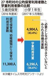 27市町村の公的保育利用者数と学童利用者数の比較