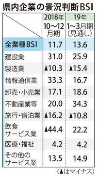 県内景気「拡大」10期連続で維持 海邦総研10~12月動向 観光が好調