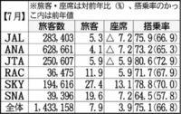 沖縄航空旅客7.9%増 6社計 7月前年比