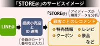 LINE@でお得情報 スーパーのポイントカードと連携 アイディーズ4月から