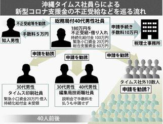 沖縄タイムス社員らによる新型コロナ支援金の不正受給などを巡る流れ