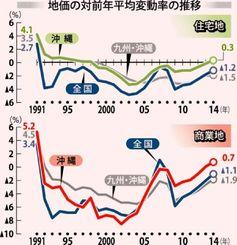 地価の対前年平均変動率の推移