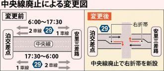 中央線廃止による変更図