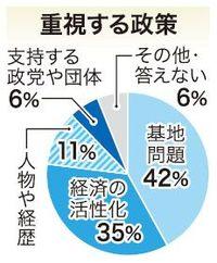 【もっと詳しく】沖縄県知事選・情勢世論調査 重視政策は「基地」が多数