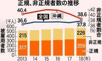「正社員化が徐々に進んでいる」  非正規4割下回る 沖縄
