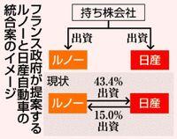 日産・ルノー統合要求/仏政府 持ち株会社創設か/日本政府 防衛策急ぐ