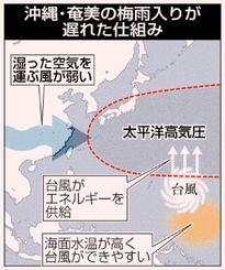 沖縄・奄美の梅雨入りが遅れた仕組み