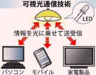 可視光通信技術