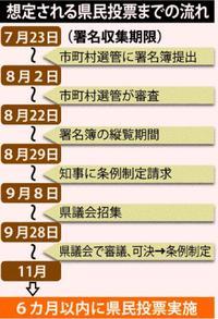 辺野古県民投票、署名6万5926筆に 収集終了 想定される今後の流れ