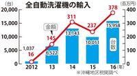 なぜ? 沖縄で洗濯機の輸入が急増
