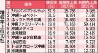 トヨタ系4社 トップ10/増収率 観光需要・新型車 追い風