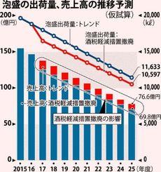 泡盛の出荷量、売上高の推移予測