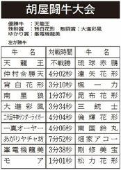 胡屋闘牛大会 対戦結果(左側が勝牛)