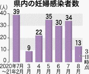 県内の妊婦感染者数